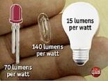 luxim-bulb-cnet-001-tm