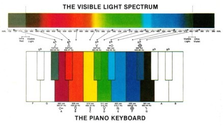 light_and_sound_spectra