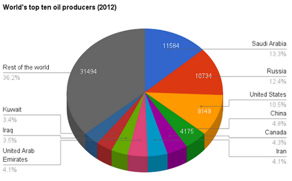 oilproducers
