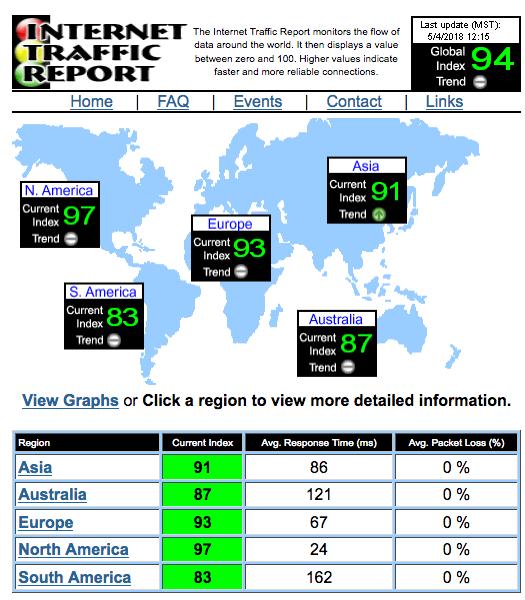 WorldNetTrafficInternet